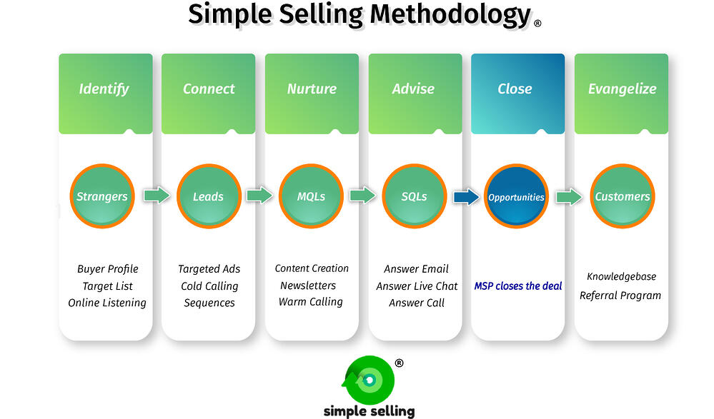 Simple Selling Methodology
